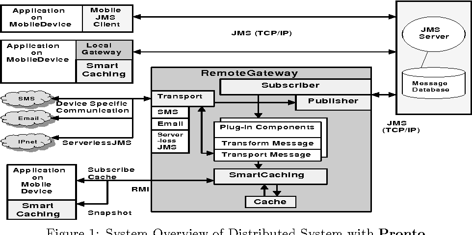 Figure 1: System Overview of Distributed System with Pronto
