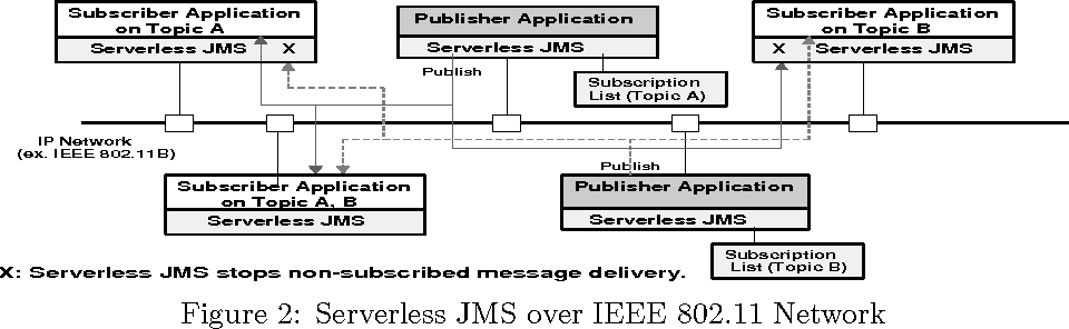 Figure 2: Serverless JMS over IEEE 802.11 Network