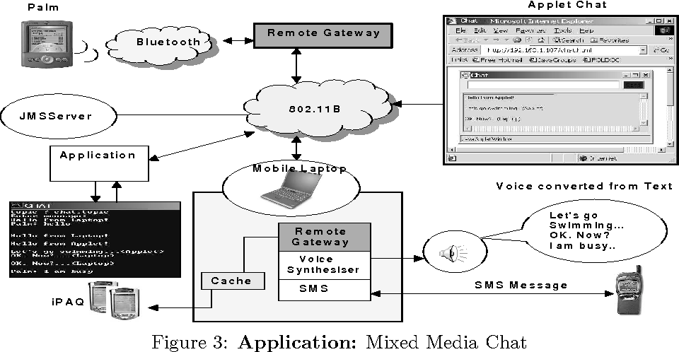 Figure 3: Application: Mixed Media Chat