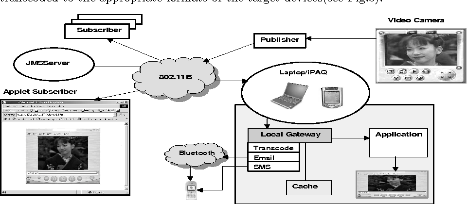 Figure 5: Application: Video Data Publishing over 802.11B Network