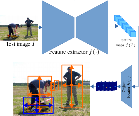 Figure 1 for Incremental Few-Shot Object Detection
