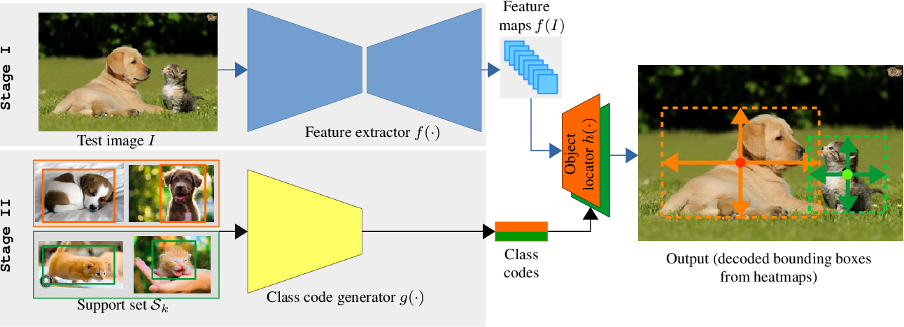 Figure 3 for Incremental Few-Shot Object Detection