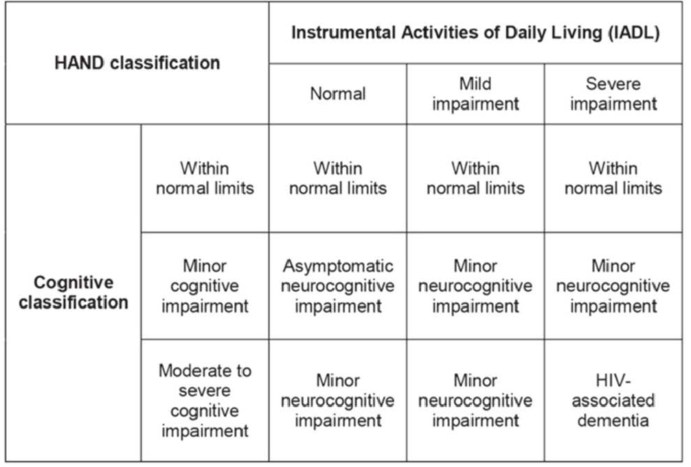 PDF] Prevalence of Neurocognitive Disorders and Potential Correlates