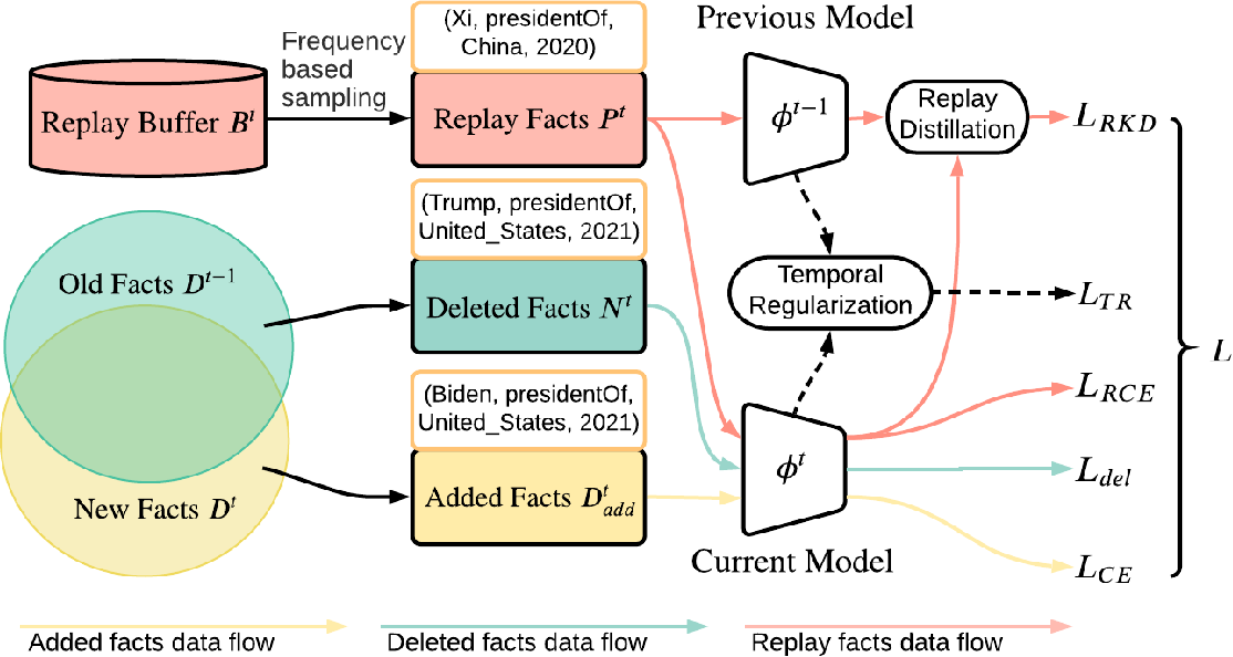 Figure 1 for TIE: A Framework for Embedding-based Incremental Temporal Knowledge Graph Completion