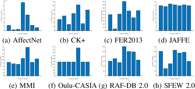 Figure 4 for A Deeper Look at Facial Expression Dataset Bias