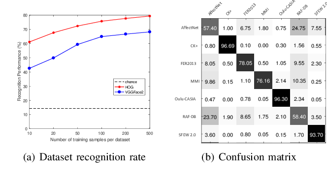 Figure 2 for A Deeper Look at Facial Expression Dataset Bias