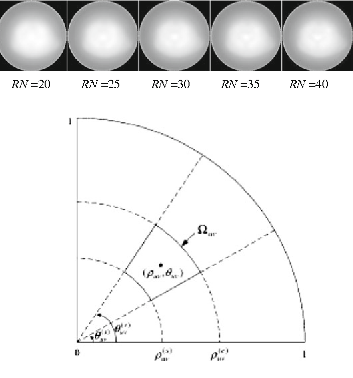 Fig. 4 Approximate square pixel in polar coordinate system