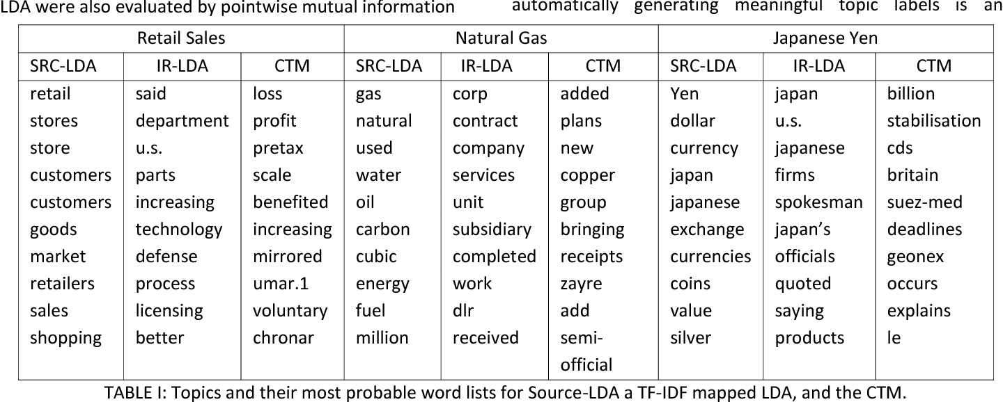 Figure 4 for Source-LDA: Enhancing probabilistic topic models using prior knowledge sources