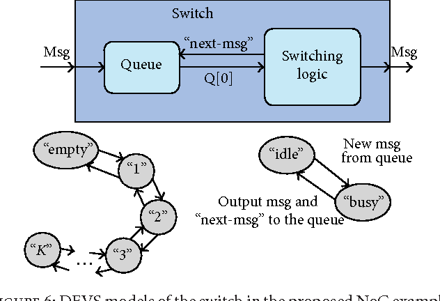 Figure 6: DEVSmodels of the switch in the proposedNoC example.