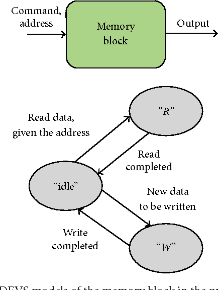 Figure 7: DEVS models of the memory block in the proposed NoC example.