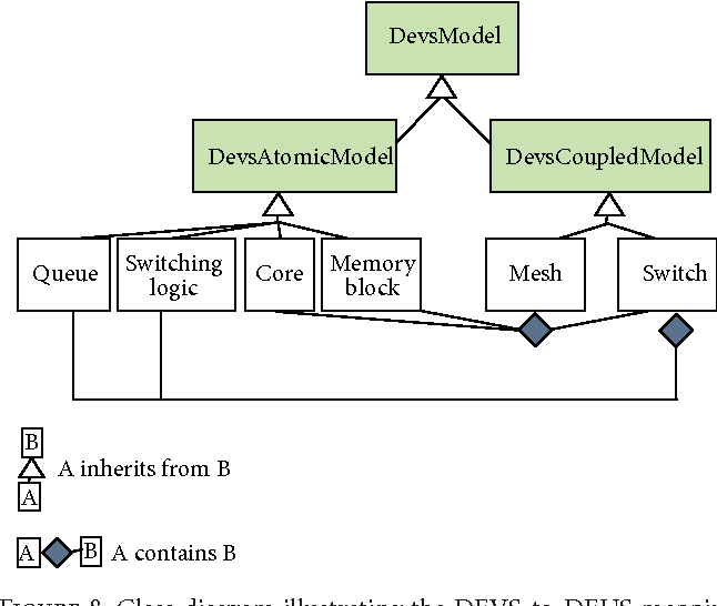 Figure 8: Class diagram illustrating the DEVS-to-DEUS mapping for the proposed NoC example.