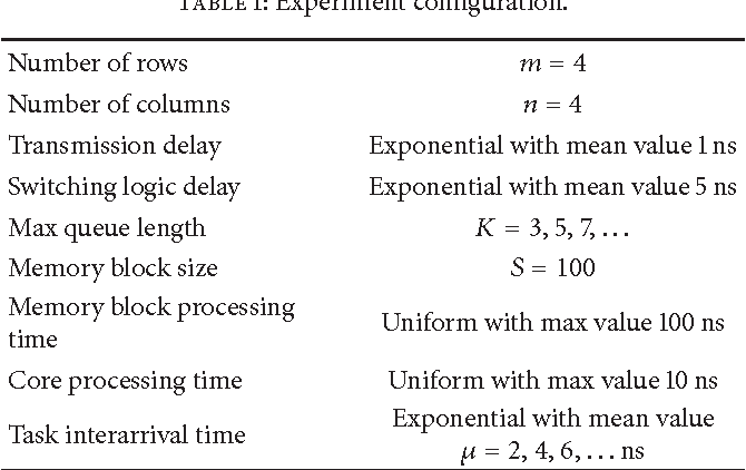 Table 1: Experiment configuration.