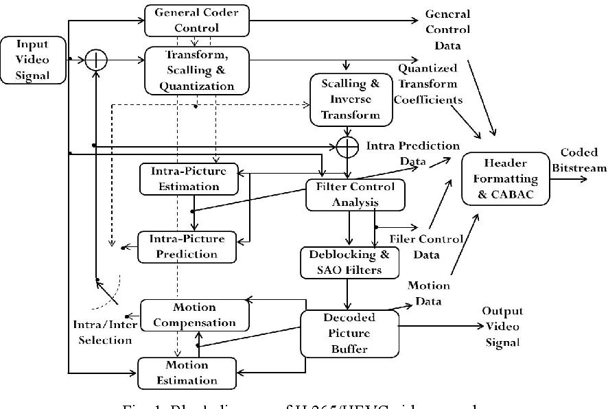 figure 1 from high throughput parallel architecture for h 265 hevc rh semanticscholar org