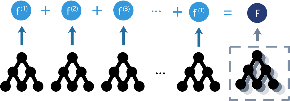 Figure 3 for Gradient Boost with Convolution Neural Network for Stock Forecast