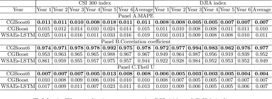 Figure 4 for Gradient Boost with Convolution Neural Network for Stock Forecast