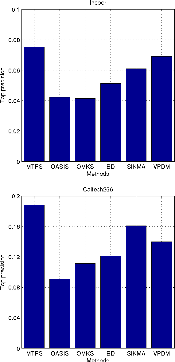 Figure 1 for Optimizing Top Precision Performance Measure of Content-Based Image Retrieval by Learning Similarity Function