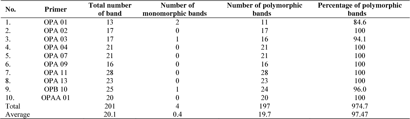 Table 3 from Genetic diversity of Tor douronensis (Pisces