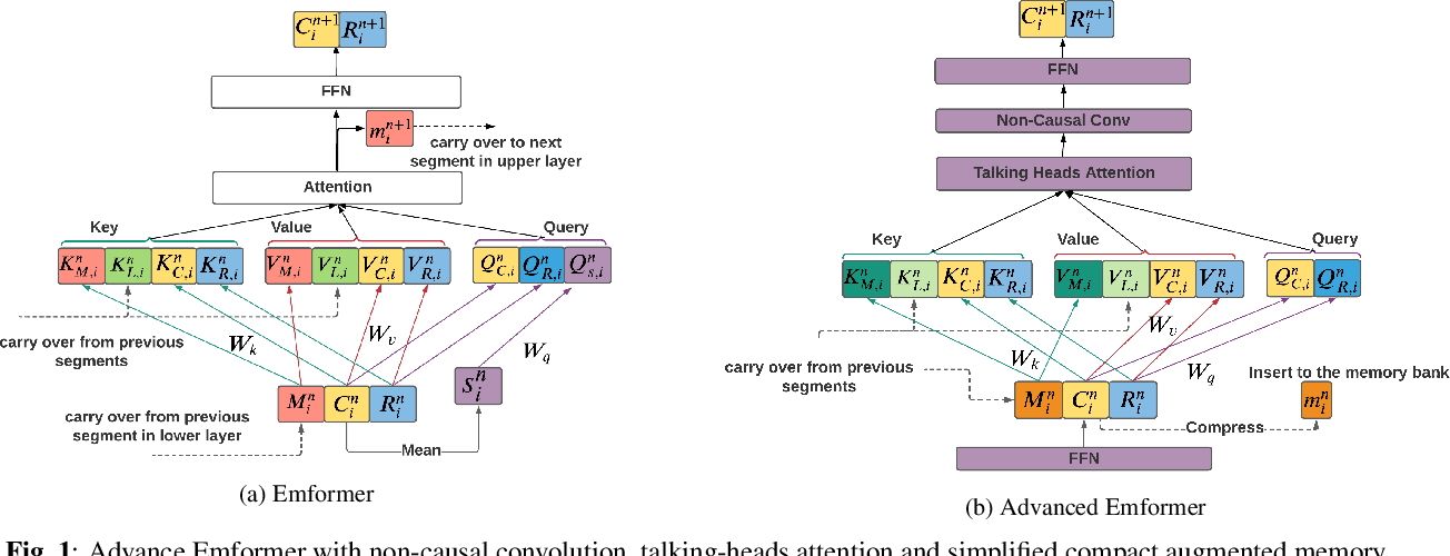 Figure 1 for Streaming Transformer Transducer Based Speech Recognition Using Non-Causal Convolution