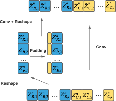 Figure 3 for Streaming Transformer Transducer Based Speech Recognition Using Non-Causal Convolution