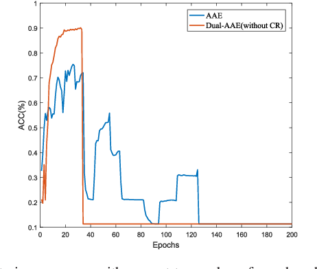 Figure 2 for Dual Adversarial Auto-Encoders for Clustering