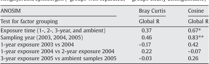 Table 4 from Meiobenthic colonisation of soft sediments in arctic