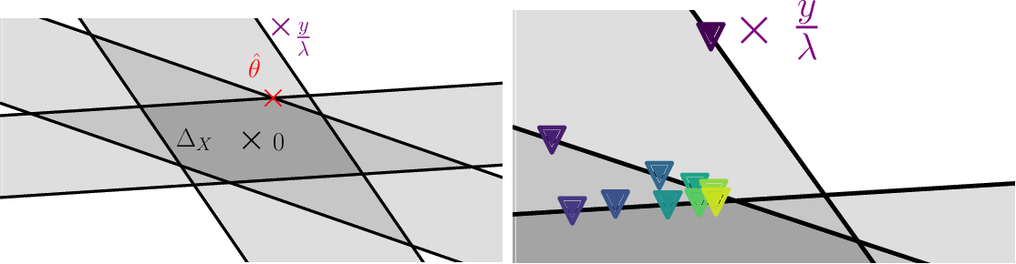 Figure 1 for Dual Extrapolation for Sparse Generalized Linear Models
