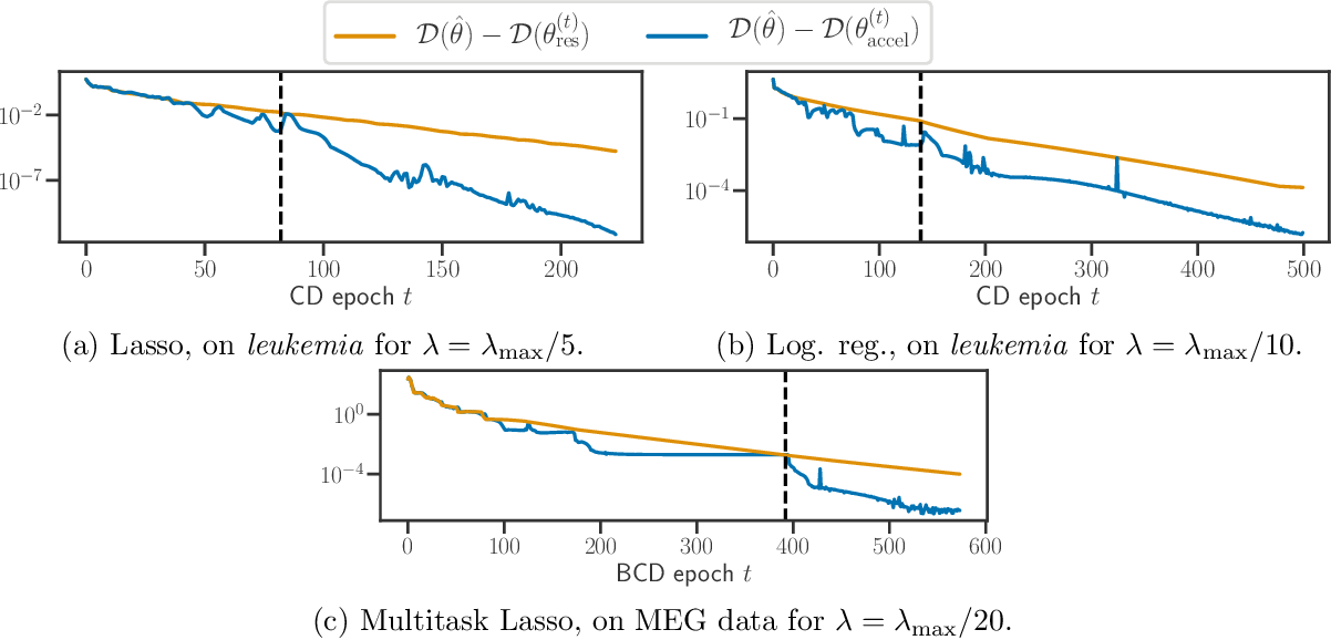 Figure 3 for Dual Extrapolation for Sparse Generalized Linear Models