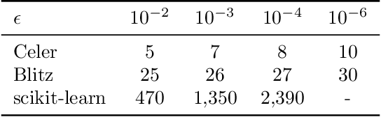 Figure 4 for Dual Extrapolation for Sparse Generalized Linear Models