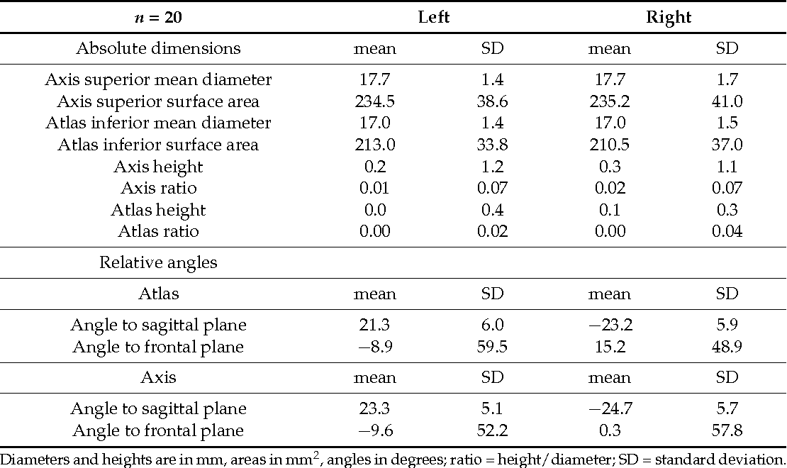Variability of Upper Cervical Anatomy : A Reflection on Its Clinical ...