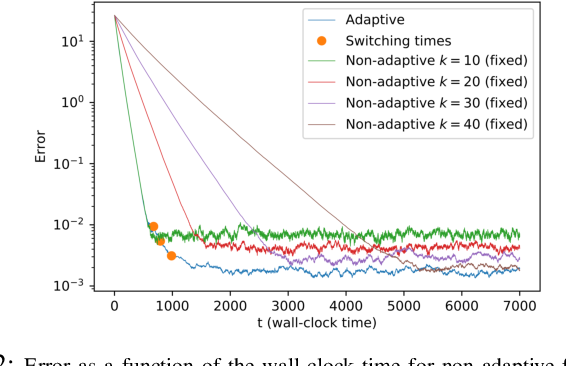Figure 2 for Adaptive Distributed Stochastic Gradient Descent for Minimizing Delay in the Presence of Stragglers