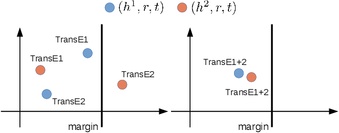 Figure 2 for Multiple Run Ensemble Learning withLow-Dimensional Knowledge Graph Embeddings