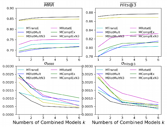 Figure 3 for Multiple Run Ensemble Learning withLow-Dimensional Knowledge Graph Embeddings