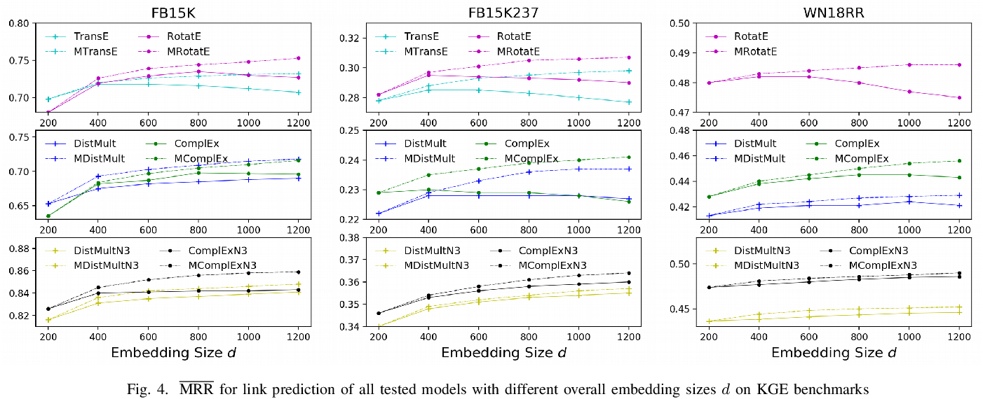 Figure 4 for Multiple Run Ensemble Learning withLow-Dimensional Knowledge Graph Embeddings