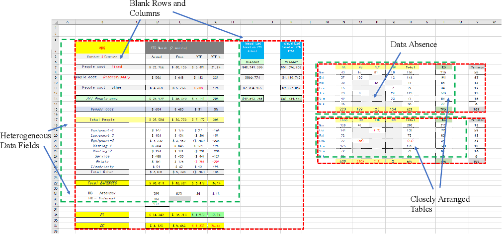 Figure 1 for TableSense: Spreadsheet Table Detection with Convolutional Neural Networks
