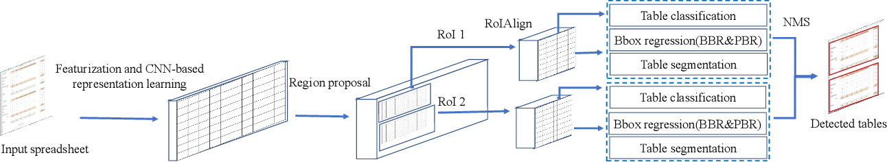 Figure 3 for TableSense: Spreadsheet Table Detection with Convolutional Neural Networks