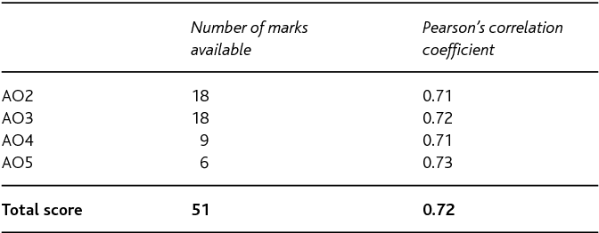"""Table 6 from """" It ' s not like teaching other subjects """" – the"""