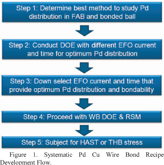 Systematic Pd Cu wire bond recipe development flow for successful ...