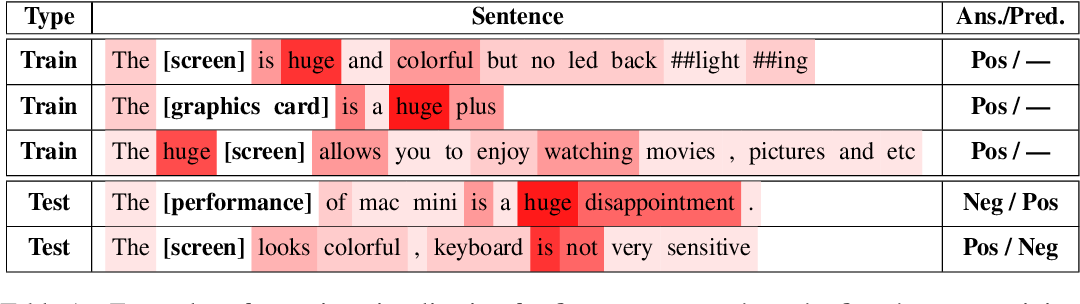 Figure 1 for Enhanced Aspect-Based Sentiment Analysis Models with Progressive Self-supervised Attention Learning
