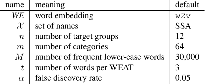 Figure 3 for What are the biases in my word embedding?