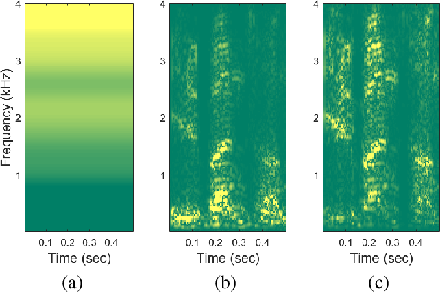 Figure 1 for Improved parallel WaveGAN vocoder with perceptually weighted spectrogram loss