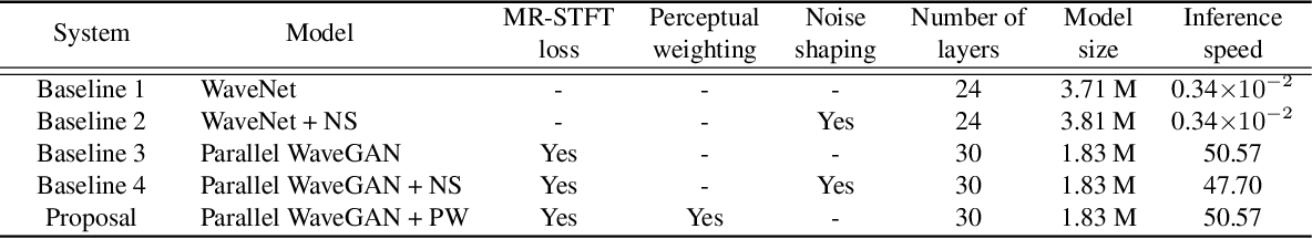 Figure 4 for Improved parallel WaveGAN vocoder with perceptually weighted spectrogram loss