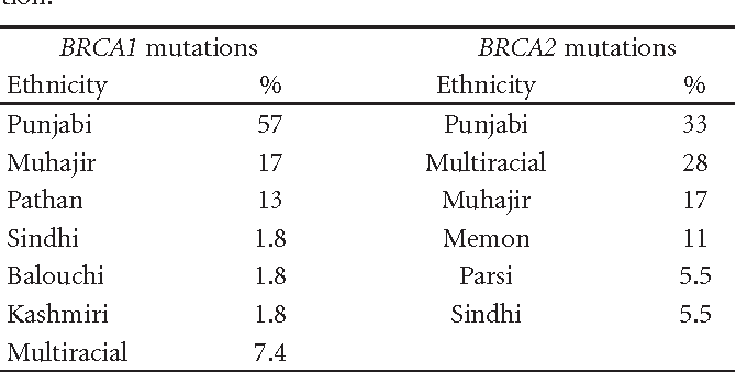 Table 3: Ethnic distribution of BRCA carriers in Pakistani population.