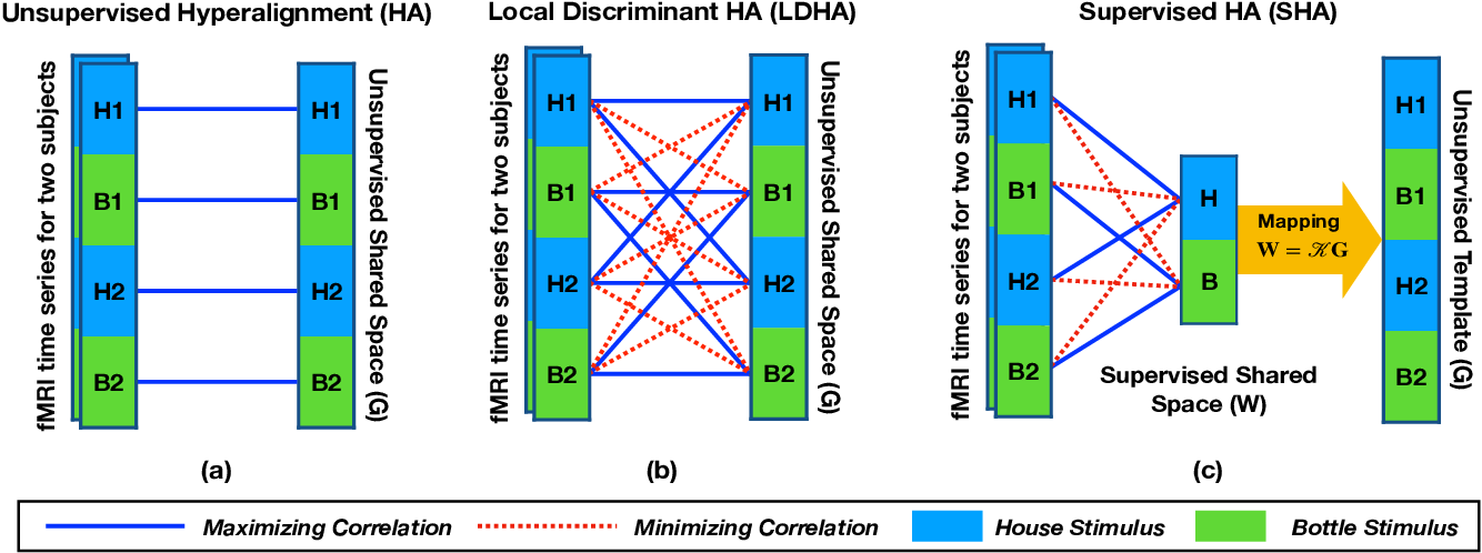 Figure 1 for Supervised Hyperalignment for multi-subject fMRI data alignment
