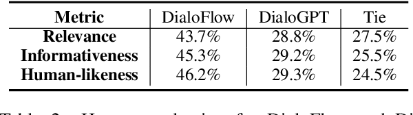 Figure 4 for Conversations Are Not Flat: Modeling the Dynamic Information Flow across Dialogue Utterances