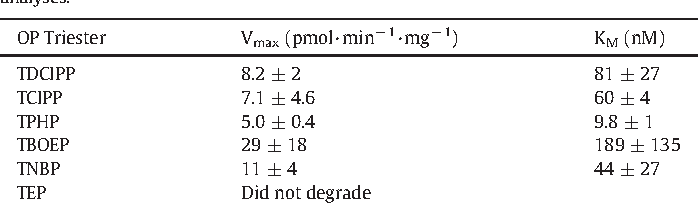 Table 1 CalculatedMichaelis-Menten enzyme kinetic parameters for themetabolism of six organophosphate (OP) triesters in the herring gull liver microsomal assay. Vmax represents the maximal rate of OP triester metabolism for a saturated enzyme system. KM represents the OP triester concentration corresponding to ½ of the Vmax value. Triethyl phosphate (TEP) was not found to degrade. All errors are standard error of the n = 4 replicate analyses.