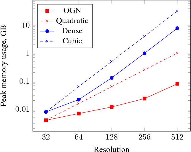 Figure 1 for Octree Generating Networks: Efficient Convolutional Architectures for High-resolution 3D Outputs