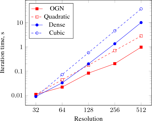 Figure 3 for Octree Generating Networks: Efficient Convolutional Architectures for High-resolution 3D Outputs