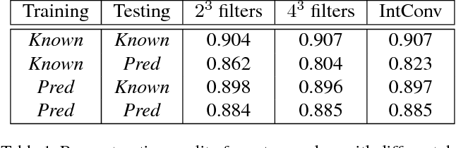 Figure 2 for Octree Generating Networks: Efficient Convolutional Architectures for High-resolution 3D Outputs