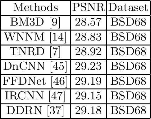 Figure 2 for Deep Learning for Image Denoising: A Survey