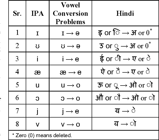 Table 4 from A Hybrid Model for Urdu Hindi Transliteration